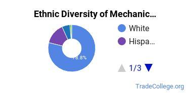 Mechanic & Repair Technologies Majors in WY Ethnic Diversity Statistics