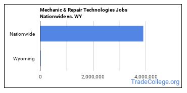Mechanic & Repair Technologies Jobs Nationwide vs. WY