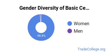 Gender Diversity of Basic Certificates in Aesthetician/Esthetician