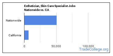 Esthetician, Skin Care Specialist Jobs Nationwide vs. CA
