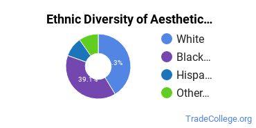 Esthetician, Skin Care Specialist Majors in DE Ethnic Diversity Statistics