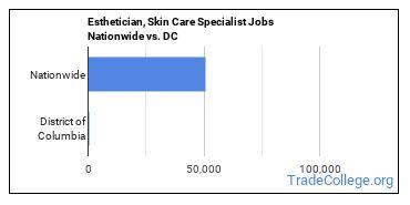 Esthetician, Skin Care Specialist Jobs Nationwide vs. DC