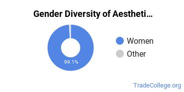 Esthetician, Skin Care Specialist Majors in IN Gender Diversity Statistics