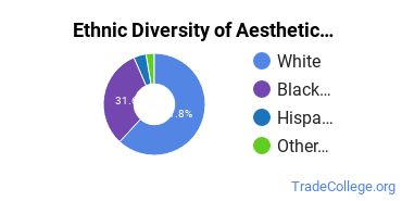 Esthetician, Skin Care Specialist Majors in KY Ethnic Diversity Statistics