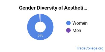 Esthetician, Skin Care Specialist Majors in MA Gender Diversity Statistics