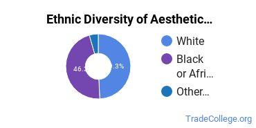 Esthetician, Skin Care Specialist Majors in MS Ethnic Diversity Statistics
