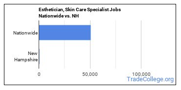Esthetician, Skin Care Specialist Jobs Nationwide vs. NH