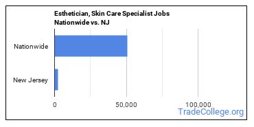 Esthetician, Skin Care Specialist Jobs Nationwide vs. NJ