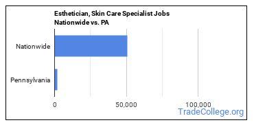 Esthetician, Skin Care Specialist Jobs Nationwide vs. PA
