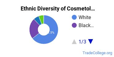 Cosmetology Majors in IN Ethnic Diversity Statistics