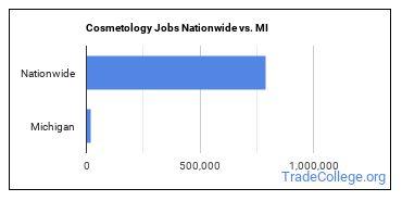 Cosmetology Jobs Nationwide vs. MI