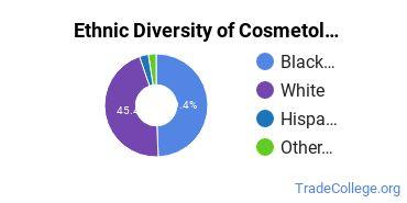 Cosmetology Majors in MS Ethnic Diversity Statistics
