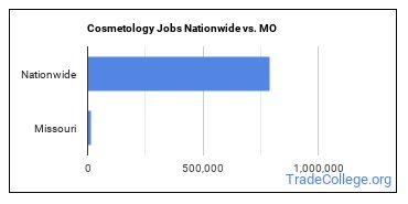 Cosmetology Jobs Nationwide vs. MO