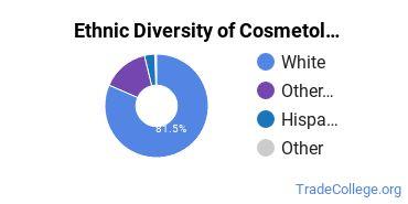 Cosmetology Majors in MT Ethnic Diversity Statistics