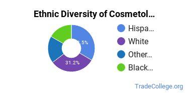 Cosmetology Majors in NV Ethnic Diversity Statistics