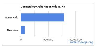 Cosmetology Jobs Nationwide vs. NY