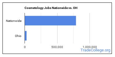 Cosmetology Jobs Nationwide vs. OH