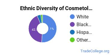 Cosmetology Majors in SC Ethnic Diversity Statistics
