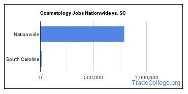 Cosmetology Jobs Nationwide vs. SC