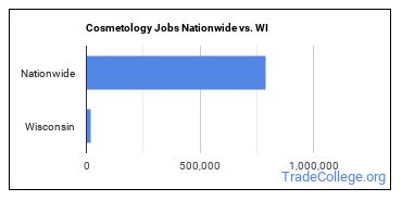 Cosmetology Jobs Nationwide vs. WI