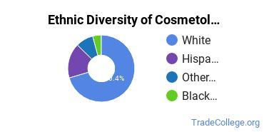 Cosmetology Majors in WY Ethnic Diversity Statistics