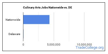 Culinary Arts Jobs Nationwide vs. DE