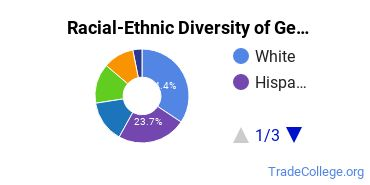 Racial-Ethnic Diversity of General Cooking & Related Culinary Arts Students with Associate's Degrees