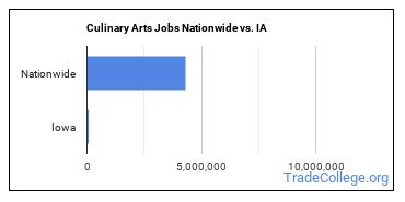 Culinary Arts Jobs Nationwide vs. IA
