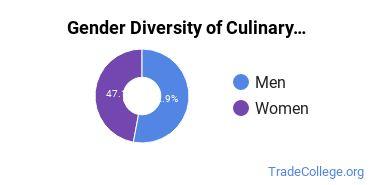 Culinary Arts Majors in NH Gender Diversity Statistics