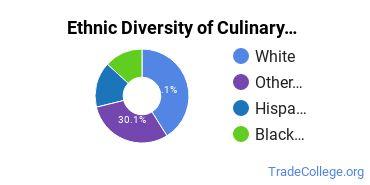 Culinary Arts Majors in OK Ethnic Diversity Statistics