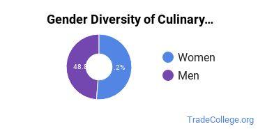 Culinary Arts Majors in OR Gender Diversity Statistics