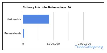 Culinary Arts Jobs Nationwide vs. PA