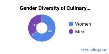 Culinary Arts Majors in TN Gender Diversity Statistics