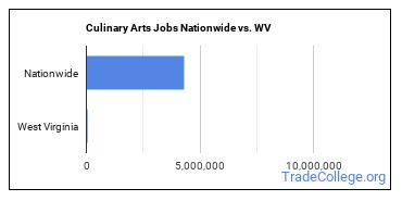 Culinary Arts Jobs Nationwide vs. WV