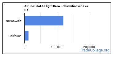 Airline Pilot & Flight Crew Jobs Nationwide vs. CA