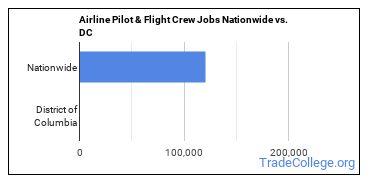 Airline Pilot & Flight Crew Jobs Nationwide vs. DC