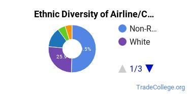 Airline Pilot & Flight Crew Majors in FL Ethnic Diversity Statistics
