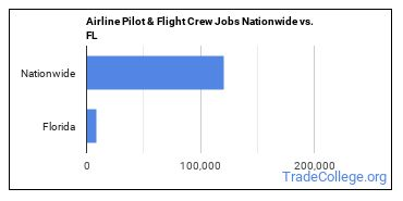 Airline Pilot & Flight Crew Jobs Nationwide vs. FL