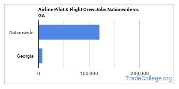 Airline Pilot & Flight Crew Jobs Nationwide vs. GA