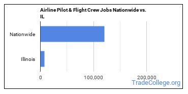 Airline Pilot & Flight Crew Jobs Nationwide vs. IL