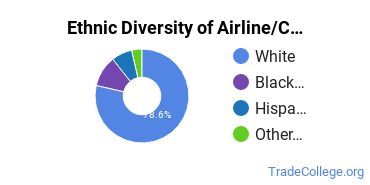 Airline Pilot & Flight Crew Majors in IA Ethnic Diversity Statistics