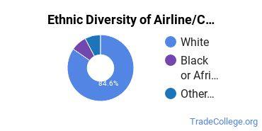 Airline Pilot & Flight Crew Majors in LA Ethnic Diversity Statistics
