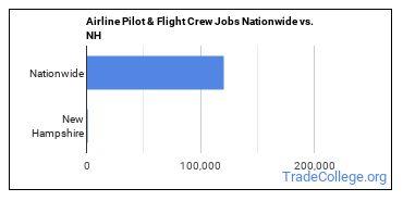 Airline Pilot & Flight Crew Jobs Nationwide vs. NH