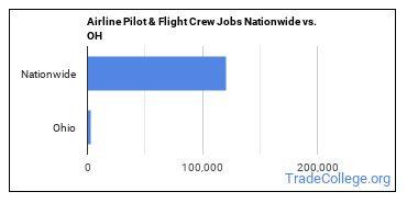 Airline Pilot & Flight Crew Jobs Nationwide vs. OH