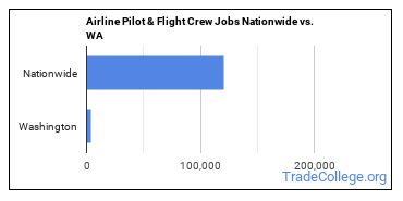 Airline Pilot & Flight Crew Jobs Nationwide vs. WA