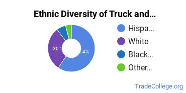 Truck & Bus Driver/Instructor Majors in CA Ethnic Diversity Statistics