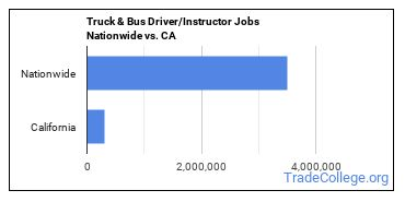 Truck & Bus Driver/Instructor Jobs Nationwide vs. CA
