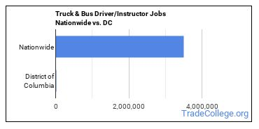 Truck & Bus Driver/Instructor Jobs Nationwide vs. DC