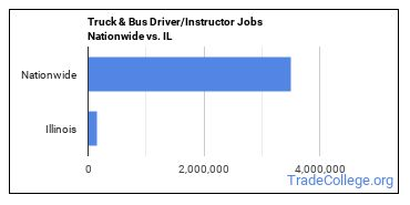 Truck & Bus Driver/Instructor Jobs Nationwide vs. IL
