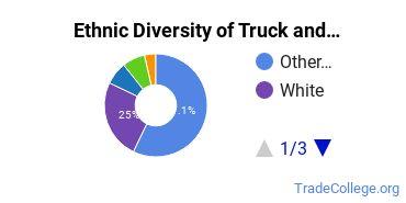 Truck & Bus Driver/Instructor Majors in IA Ethnic Diversity Statistics